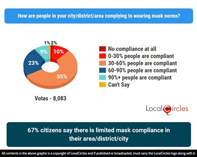 67% citizens say there is limited mask compliance in their area/district/city