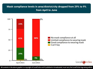 Mask compliance levels in area, district or city dropped from 29% to 9% from April to June 2021