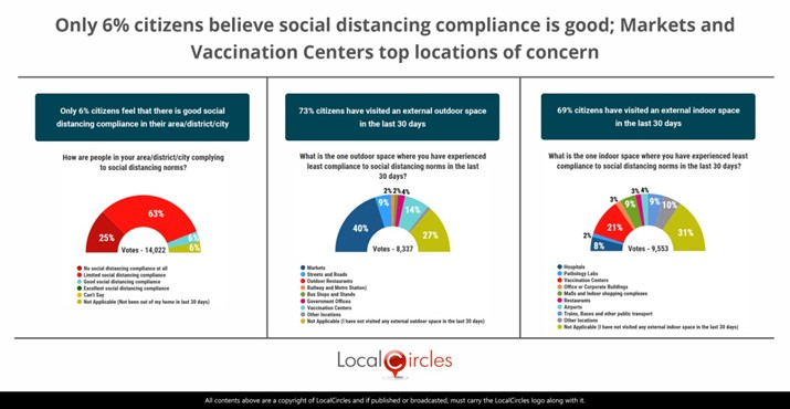 Only 6% Indians believe social distancing compliance is good; Markets & Vaccination Centers top locations of concern