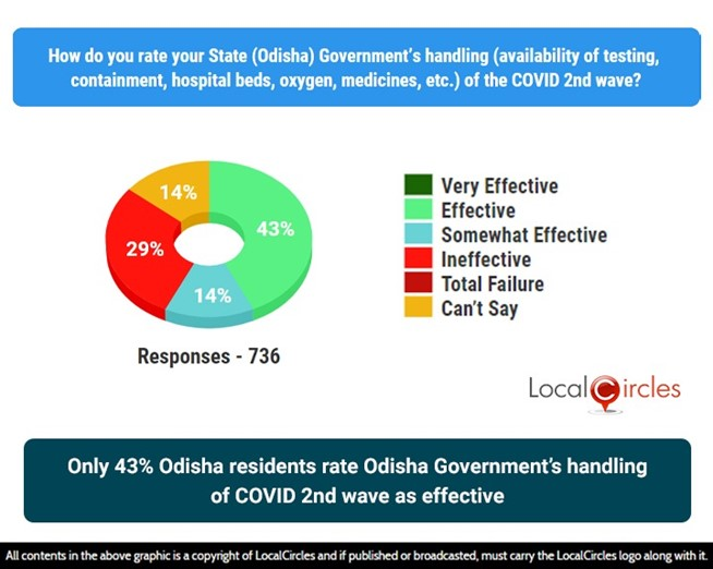 Only 43% Odisha residents rate Odisha Government's handling of COVID 2nd wave as effective