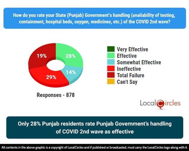 Only 28% Punjab residents rate Punjab Government's handling of COVID 2nd wave as effective