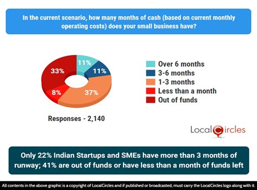 Only 22% Indian Startups and MSMEs have over 3-months runway; 41% are either out of funds or have less than 1 month of funds left