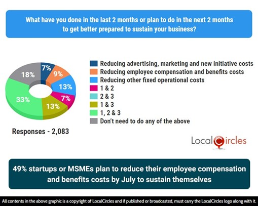 49% Startups and MSMEs plan to reduce their Employee Compensation and Benefits Costs by July to sustain themselves