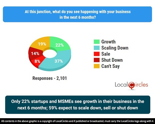Only 22% Startups and MSMEs see growth in their business in the next 6 months; 59% expect to scale down, sell off, or shut down