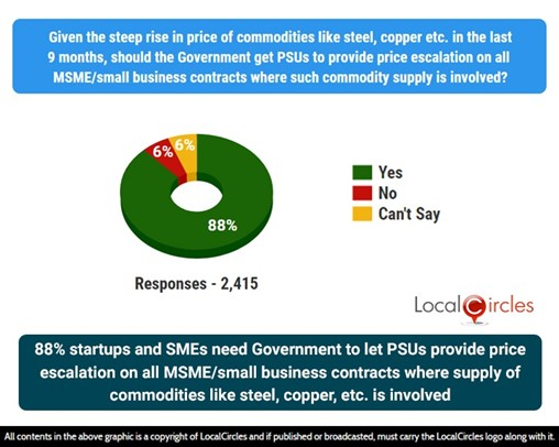 88% small businesses need Government to let PSUs provide price escalation on all MSME/small business contracts where supply of commodities like steel, copper, etc., is involved