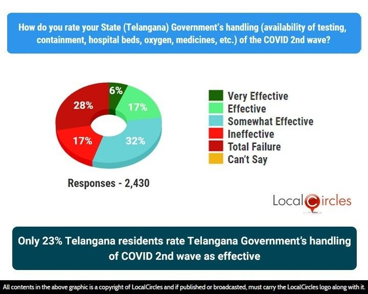 Only 23% Telangana residents rate Telangana Government's handling of COVID 2nd wave as effective