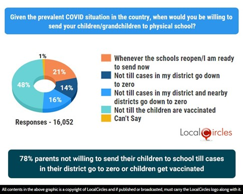 48% parents not willing to send their children to school till they are vaccinated while another 30% will send if cases become zero; 21% will send regardless