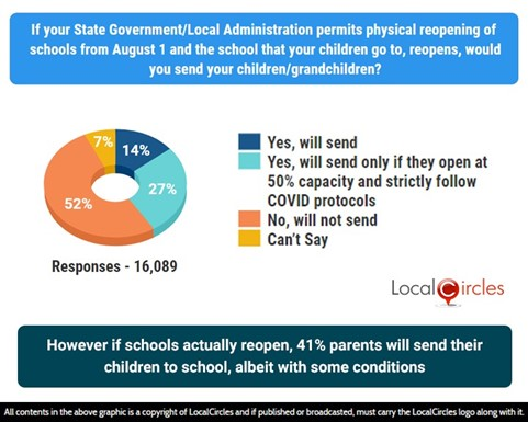 However, if schools actually reopen, 41% of parents will send their children to school, albeit with some conditions
