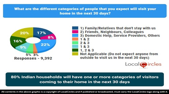 80% Indian households will have 1 or more categories of visitors coming to their home in the next 30 days