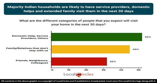 Majority of Indian households are likely to have service providers, domestic helps, and extended family visit them in the next 30 days