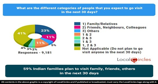 59% Indian families plan to visit family, friends, others in the next 30 days
