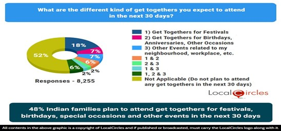 48% Indian families plan to attend get-togethers for festivals, birthdays, special occasions and other events in the next 30 days
