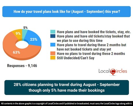 28% citizens planning to travel during August-September though only 5% have made their bookings
