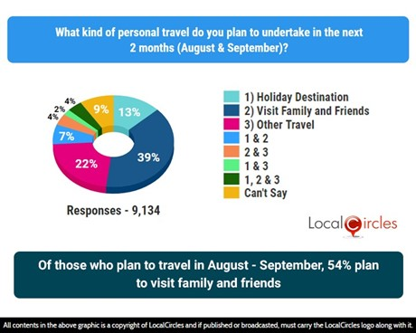 Of those who plan to travel in August-September, 54% plan to visit family and friends