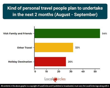 Kind of personal travel people plan to undertake in the next 2 months (August - September)