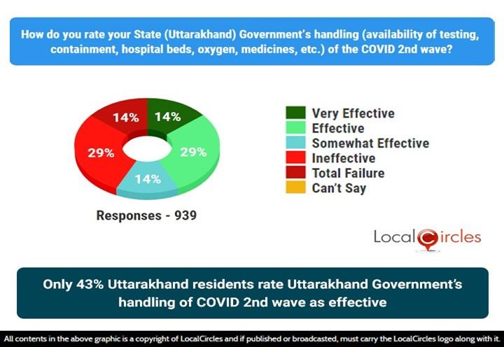 Only 43% Uttarakhand residents rate Uttarakhand Government's handling of COVID 2nd wave as effective
