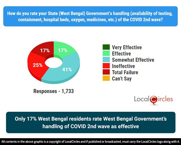 Only 17% West Bengal residents rate West Bengal Government's handling of COVID 2nd wave as effective
