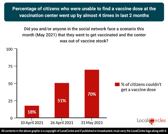 Percentage of citizens who were unable to find a vaccine dose at the vaccination center goes up by almost 4 times from April to May