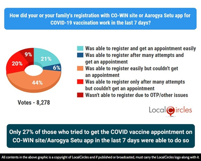 Only 27% of those who tried to get the COVID vaccine appointment on CO-WIN site/Aarogya Setu app in the last 7 days were able to do so