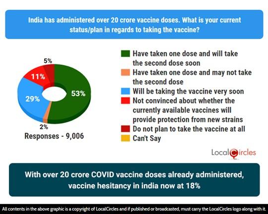 As India crosses 20 crore administer mark, vaccine hesitancy drops to 18%