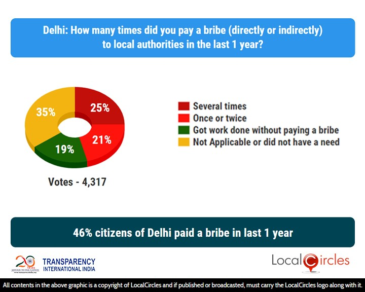 46% citizens of Delhi paid a bribe in last 1 year