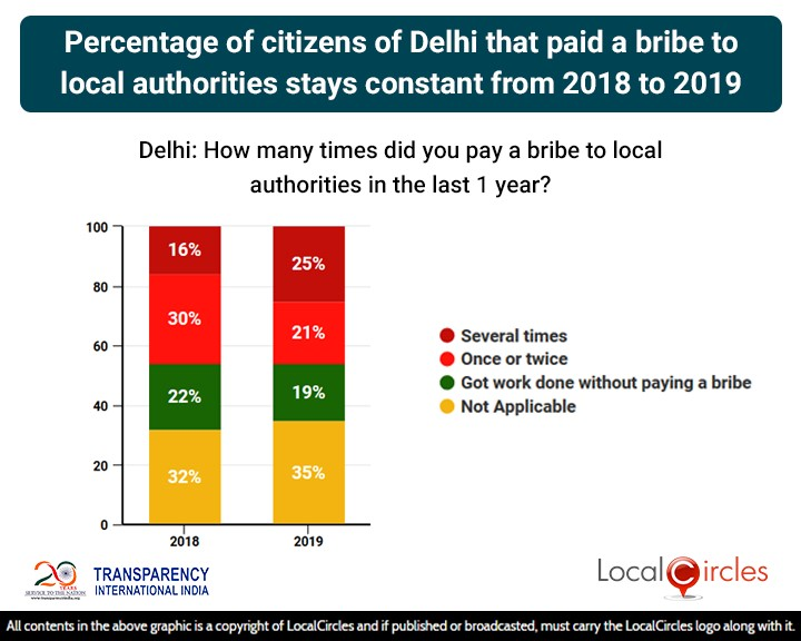 Percentage of citizens of Delhi that paid a bribe to local authorities stays constant from 2018 to 2019