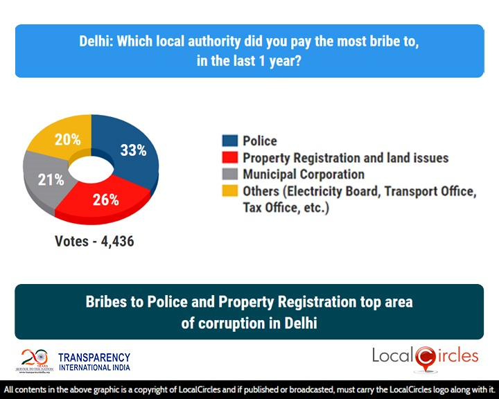 LocalCircles Poll - Bribes to Police & Property Registration top area of corruption in Delhi
