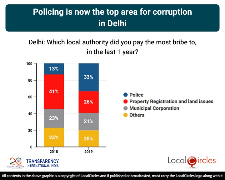 LocalCircles Poll - Policing is now the top area of corruption in Delhi