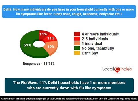 The flu wave: 41% Delhi households have 1 or more members who are currently down with flu-like symptoms