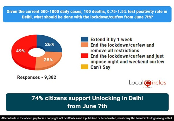 74% Delhi residents support Unlocking from June 7th