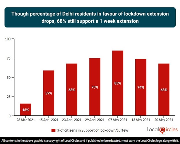 Though percentage of Delhi residents in favour of lockdown extension drops, 68% still support a 1-week extension