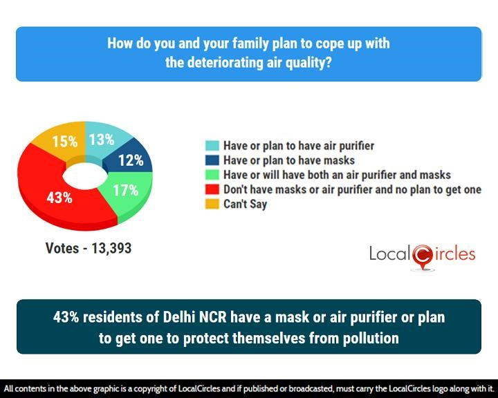 LocalCircles Poll - 43% residents of Delhi NCR have a mask or air purifier or plan to get one to protect themselves from pollution