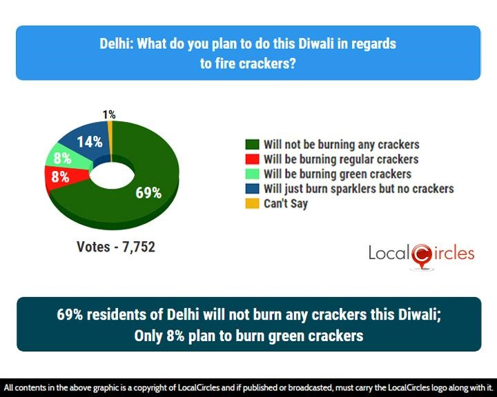 LocalCircles Poll - 69% residents of Delhi will not burn any crackers this Diwali; Only 8% plan to burn green crackers