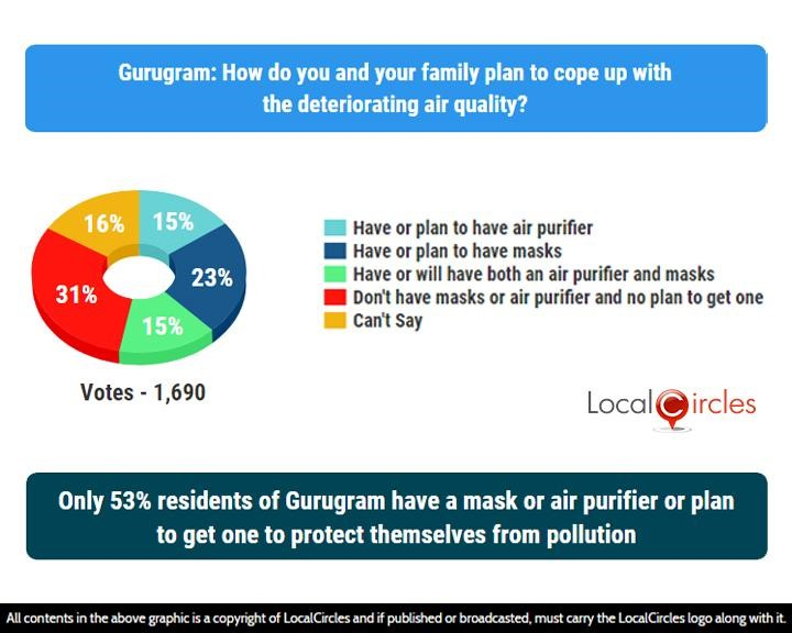 LocalCircles Poll - Only 53% residents of Gurugram have a mask or air purifier or plan to get one to protect themselves from pollution