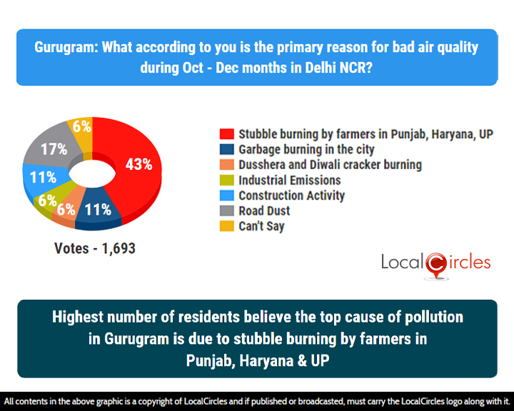 LocalCircles Poll - Highest number of residents believe the top cause of pollution in Gurugram is due to stubble burning by farmers in Punjab, Haryana & UP