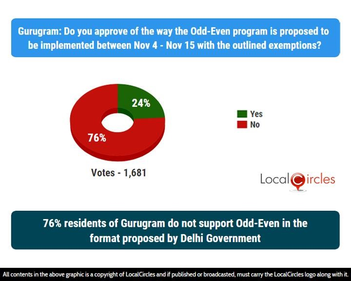 LocalCircles Poll - 76% residents of Gurugram do not support Odd-Even in the format proposed by Delhi Government