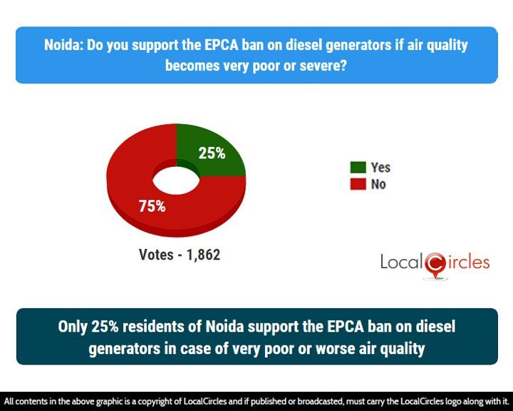LocalCircles Poll - Only 25% residents of Noida support the EPCA ban on diesel generators in case of very poor or worse air quality
