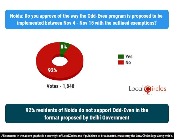 LocalCircles Poll - 92% residents of Noida do not support Odd-Even in the format proposed by Delhi Government