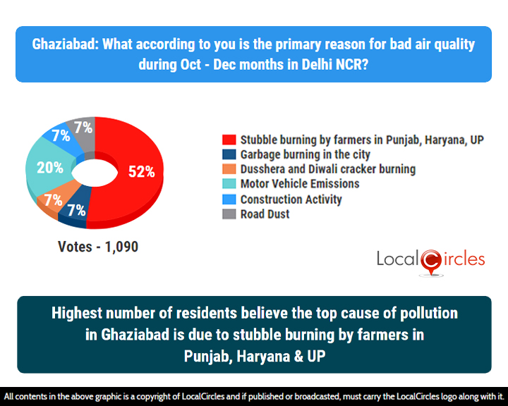 LocalCircles Poll - Highest numbers of residents believe the top cause of pollution in Ghaziabad is due to stubble burning by farmers in Punjab, Haryana & UP