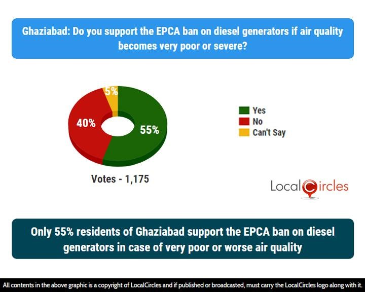 LocalCircles Poll - Only 55% residents of Ghaziabad support the EPCA ban on diesel generators in case of very poor or worse air quality