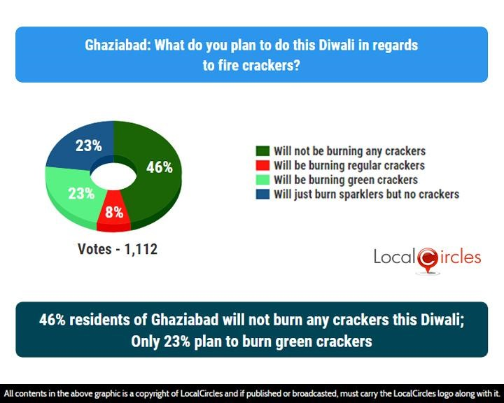 LocalCircles Poll - 46% residents of Ghaziabad will not burn any crackers this Diwali; Only 23% plan to burn green crackers