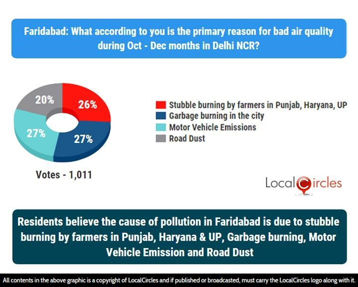 LocalCircles Poll - Residents believe the cause of pollution in Faridabad is due to stubble burning by farmers in Punjab, Haryana & UP, Garbage Burning, Motor Vehicle Emission & Road Dust