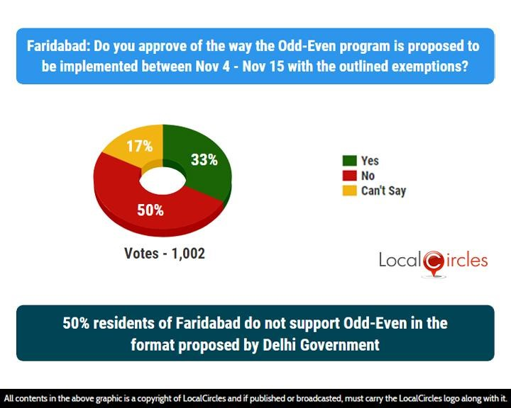 LocalCircles Poll - 50% residents of Faridabad do not support Odd-Even in the format proposed by Delhi Government