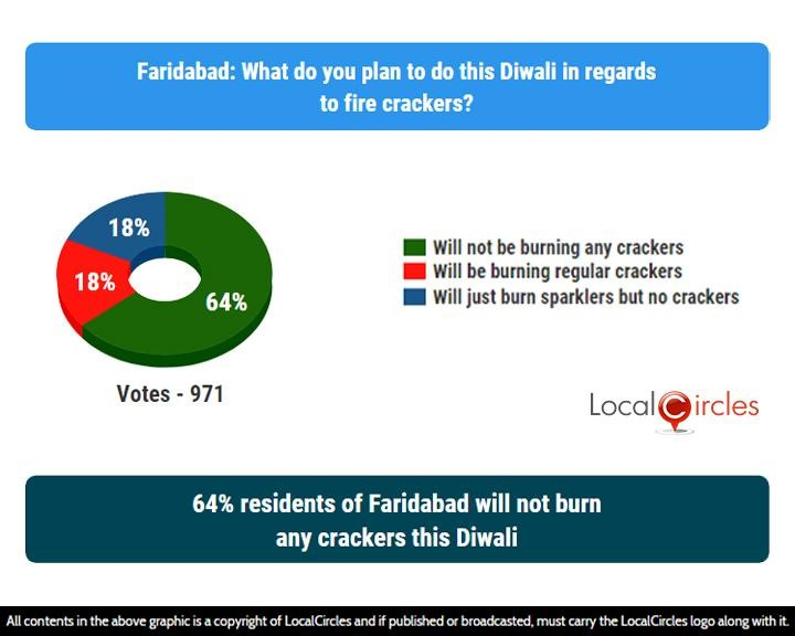 LocalCircles Poll - 64% residents of Faridabad will not burn any crackers this Diwali