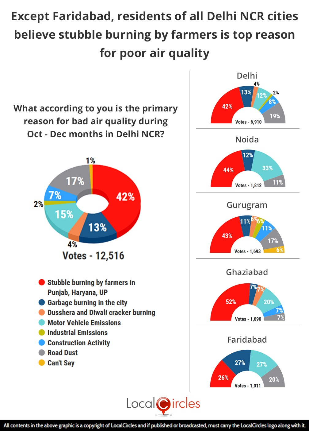 LocalCircles Poll - Except Faridabad, residents of all Delhi NCR cities believe stubble burning by farmers is top reason for poor air quality