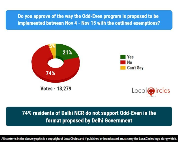 LocalCircles Poll - 74% residents of Delhi NCR do not support Odd-Even in the format proposed by Delhi Government