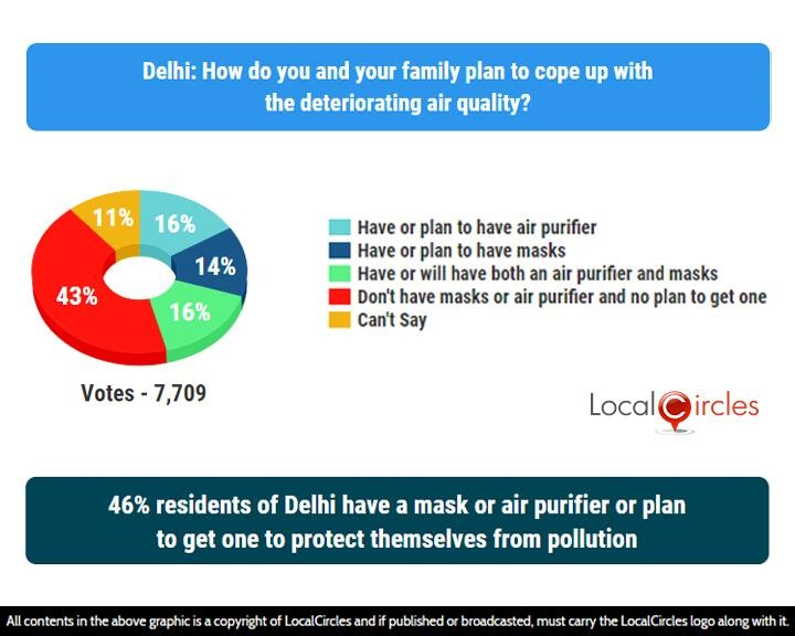 LocalCircles Poll - 46% residents of Delhi have a mask or air purifier or plan to get one to protect themselves from pollution