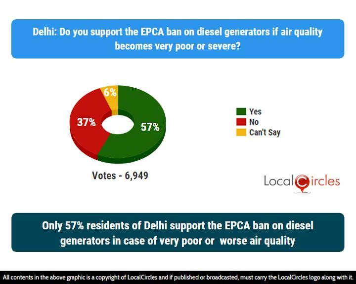 LocalCircles Poll - Only 57% residents of Delhi support the EPCA ban on diesel generators in case of very poor or worse air quality