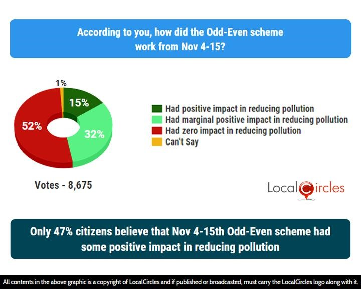 LocalCircles Poll - Only 47% citizens believe that Nov 4-15th Odd-Even scheme had some positive impact in reducing pollution