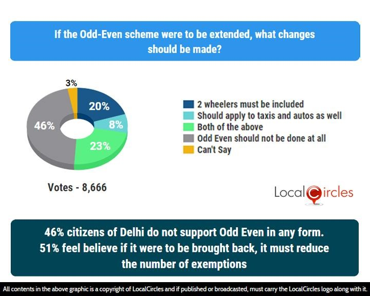 LocalCircles Poll - 46% citizens of Delhi do not support Odd Even in any form. 51% feel believe if it were to be brought back, it must reduce the number of exemptions
